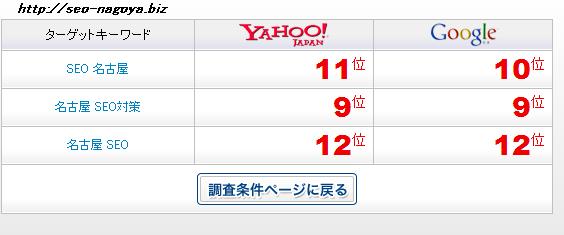 名古屋 SEO対策で9位!