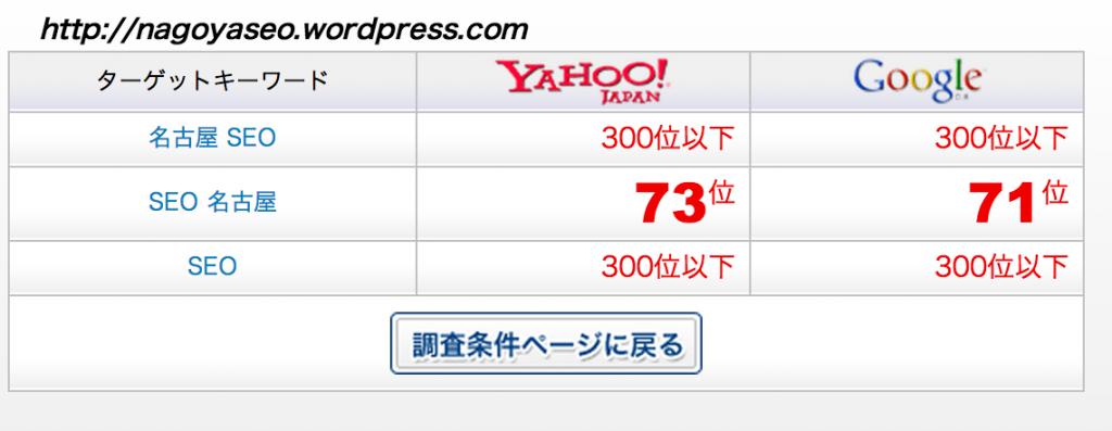 名古屋 SEOの検索順位結果