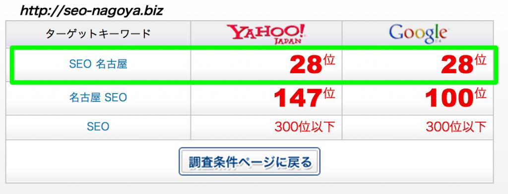 「SEO 名古屋」で28位にランクイン!