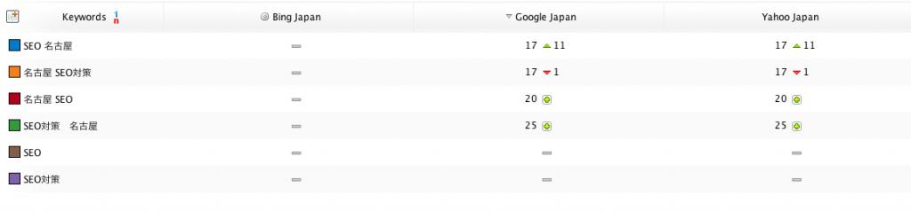 「SEO 名古屋」「名古屋 SEO対策」で17位にランクイン!
